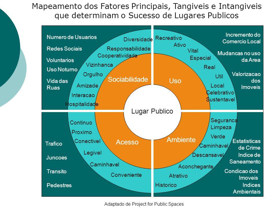 Mapeamento dos Fatores Principais, Tangiveis e Intangiveis que determinam o Sucesso de Lugares Publicos Sociab Lugar Publico Sociabilidade Acesso Uso