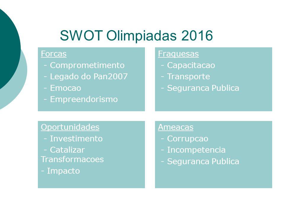 SWOT Olimpiadas 2016 Forcas - Comprometimento - Legado do Pan2007 - Emocao - Empreendorismo Fraquesas - Capacitacao - Transporte - Seguranca Publica O