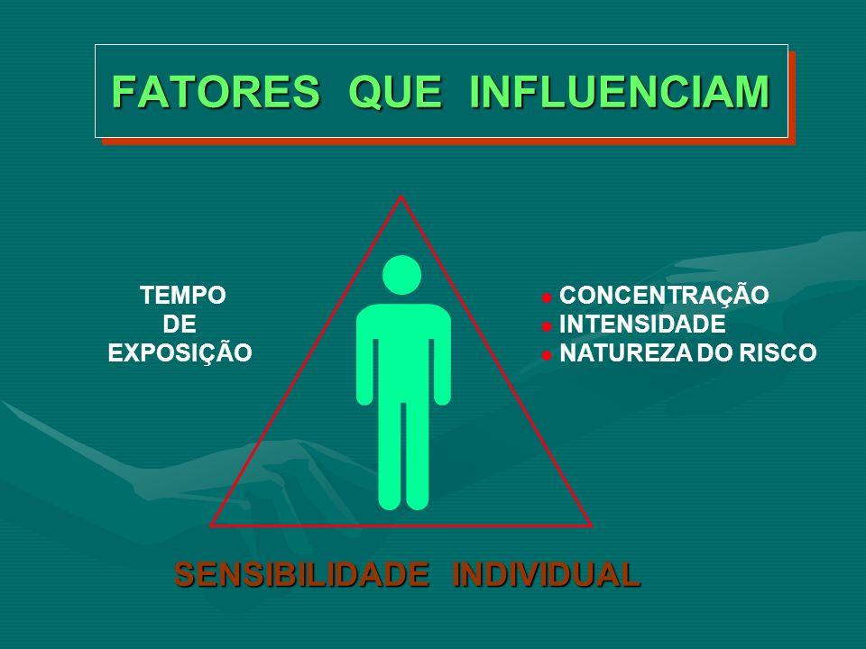 VIAS DE PENETRAÇÃO CUTÂNEA CUTÂNEA DIGESTIVA DIGESTIVA RESPIRATÓRIA RESPIRATÓRIA