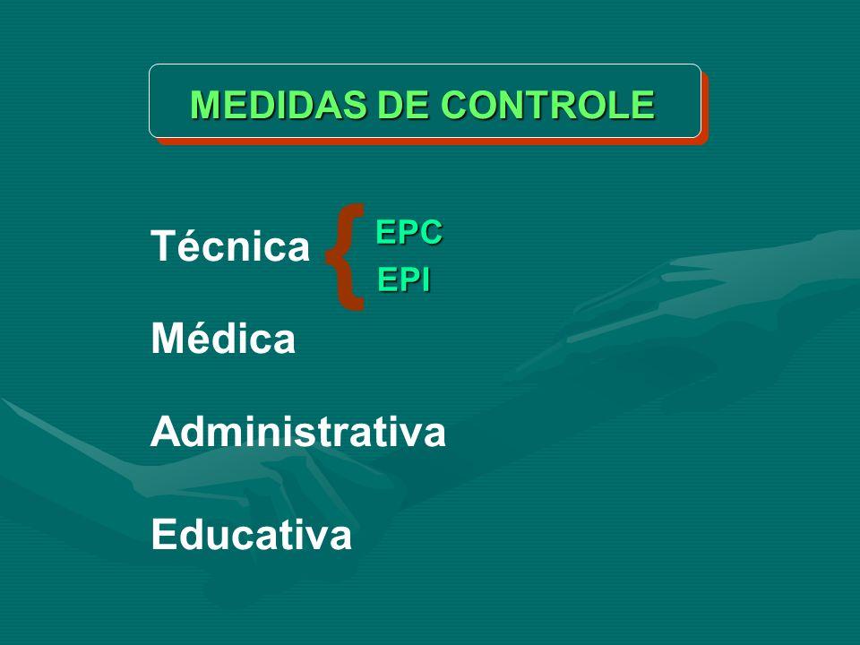EPC EPI AMBIENTE HOMEM O RISCOA LESÃO elimina/neutraliza/sinaliza evita ou diminui MEDIDAS TÉCNICAS