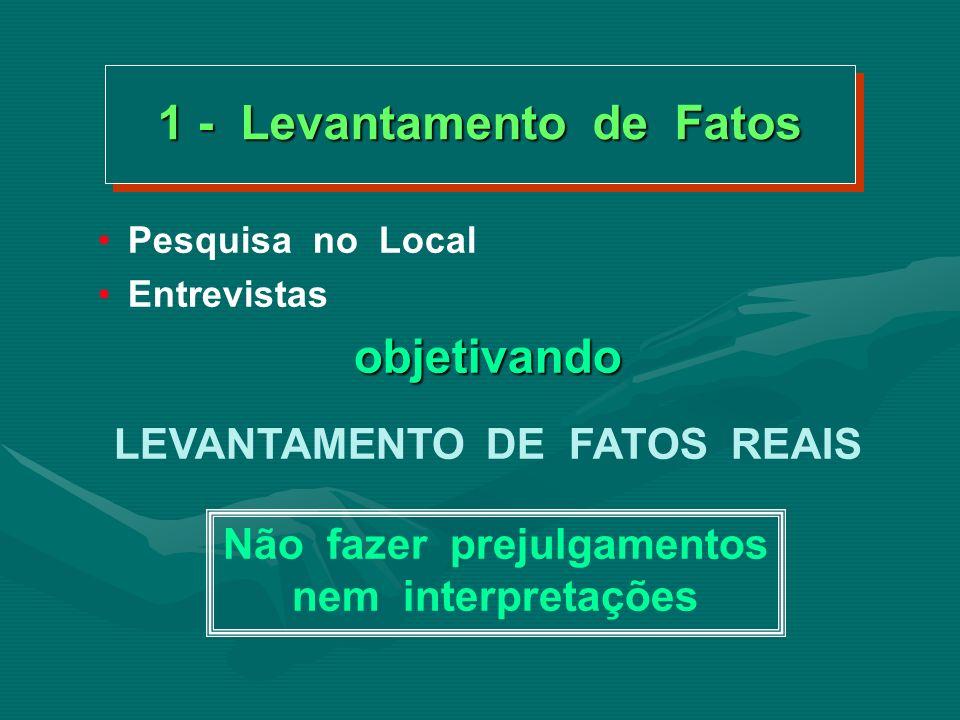 FASES DA METODOLOGIA 1.Levantamento dos FATOS. 2.