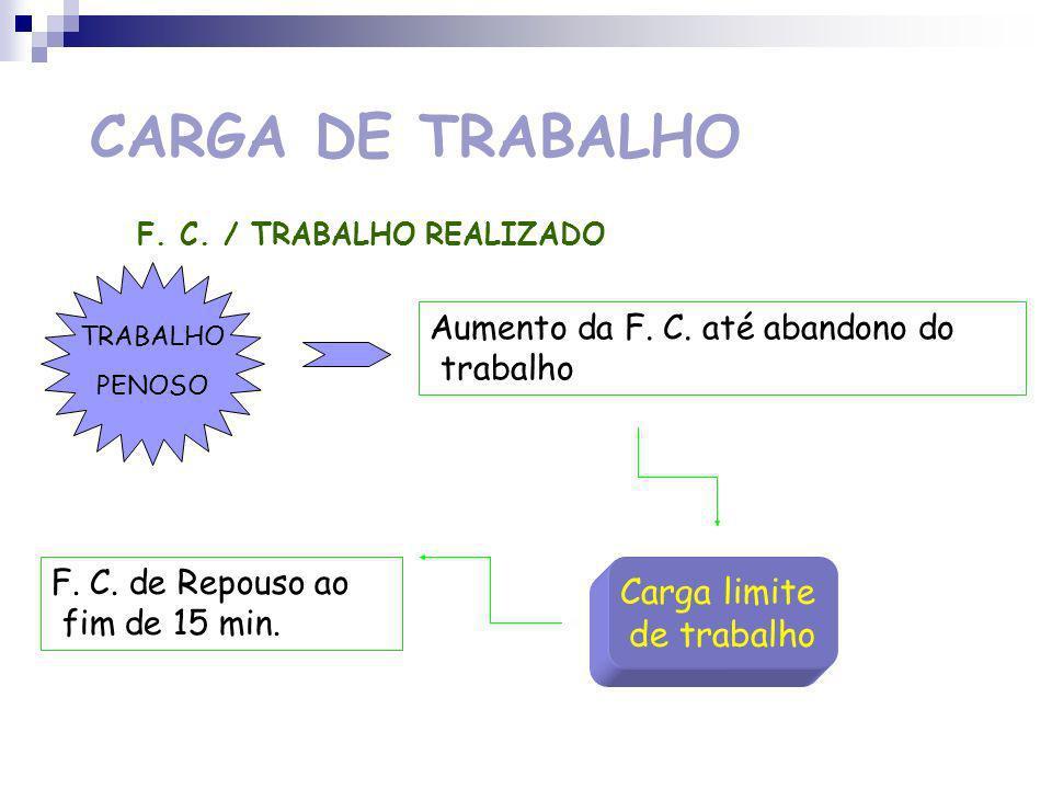 CARGA DE TRABALHO F.C. / TRABALHO REALIZADO TRABALHO FRACO Rápido aumento da F.