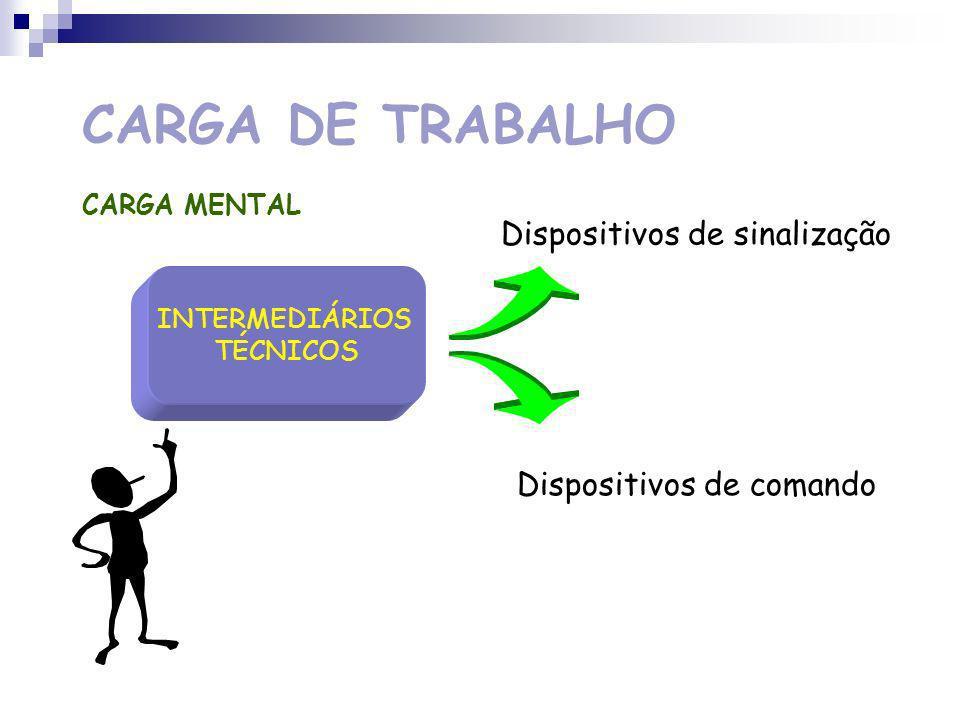 CARGA DE TRABALHO F.C. / TRABALHO REALIZADO TRABALHO PENOSO Aumento da F.