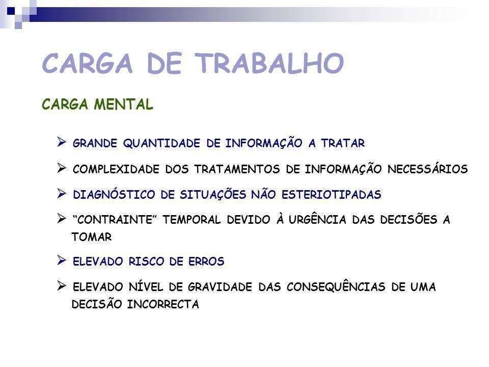 CARGA DE TRABALHO CARGA MENTAL INTERMEDIÁRIOS TÉCNICOS Dispositivos de sinalização Dispositivos de comando