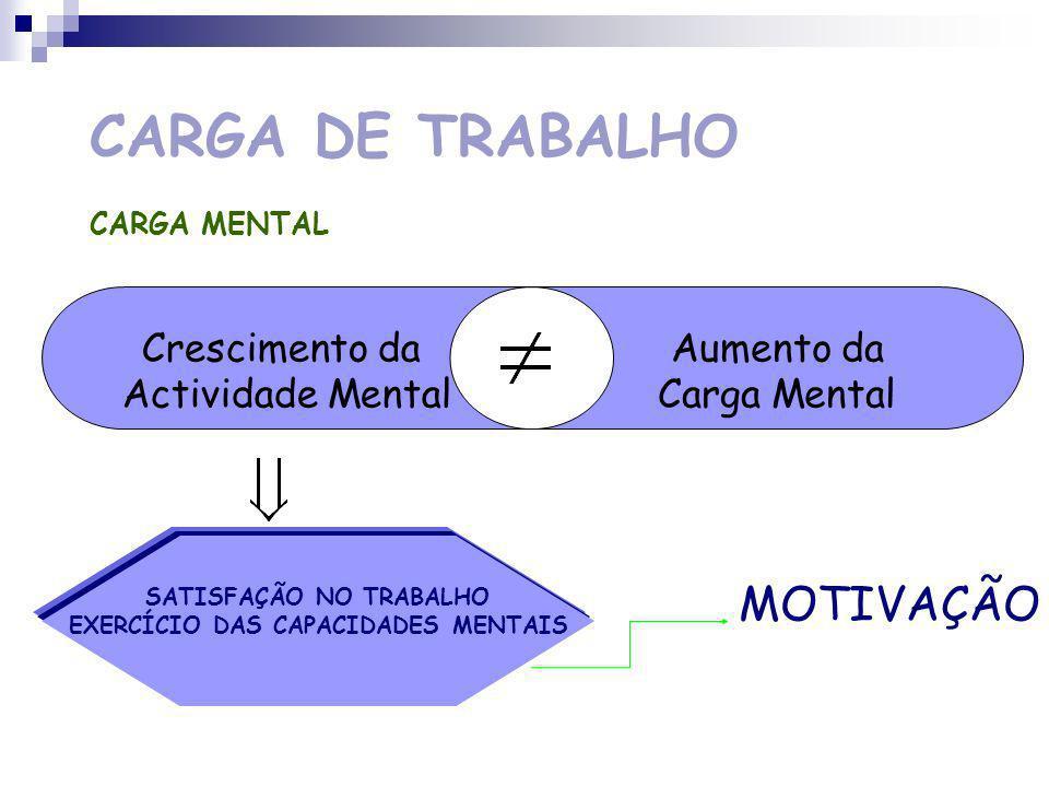 CARGA DE TRABALHO CARGA MENTAL COMPLEXIDADE DOS TRATAMENTOS DE INFORMAÇÃO NECESSÁRIOS GRANDE QUANTIDADE DE INFORMAÇÃO A TRATAR DIAGNÓSTICO DE SITUAÇÕES NÃO ESTERIOTIPADAS CONTRAINTE TEMPORAL DEVIDO À URGÊNCIA DAS DECISÕES A TOMAR ELEVADO RISCO DE ERROS ELEVADO NÍVEL DE GRAVIDADE DAS CONSEQUÊNCIAS DE UMA DECISÃO INCORRECTA