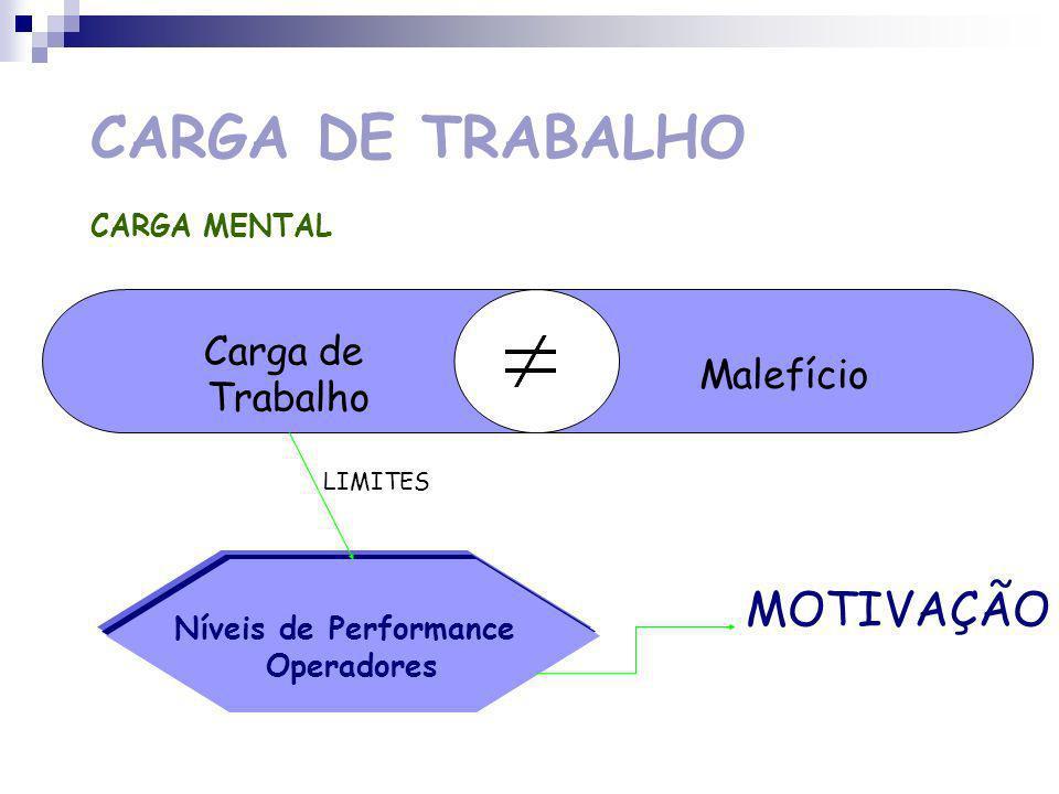 CARGA DE TRABALHO CARGA MENTAL Crescimento da Actividade Mental Aumento da Carga Mental SATISFAÇÃO NO TRABALHO EXERCÍCIO DAS CAPACIDADES MENTAIS MOTIVAÇÃO