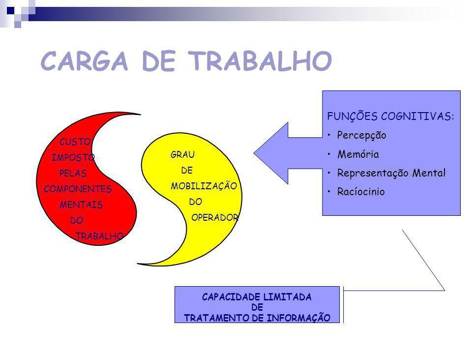 CARGA DE TRABALHO CARGA MENTAL Carga de Trabalho Malefício Níveis de Performance Operadores MOTIVAÇÃO LIMITES