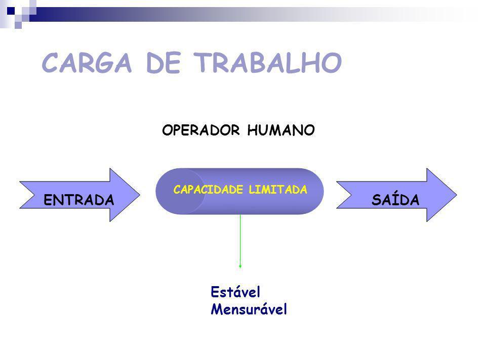 CARGA DE TRABALHO FUNÇÕES COGNITIVAS: Percepção Memória Representação Mental Racíocinio CUSTO IMPOSTO PELAS COMPONENTES MENTAIS DO TRABALHO GRAU DE MOBILIZAÇÃO DO OPERADOR CAPACIDADE LIMITADA DE TRATAMENTO DE INFORMAÇÃO
