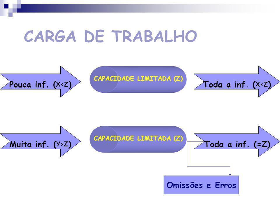 CARGA DE TRABALHO OPERADOR HUMANO ENTRADASAÍDA CAPACIDADE LIMITADA Estável Mensurável