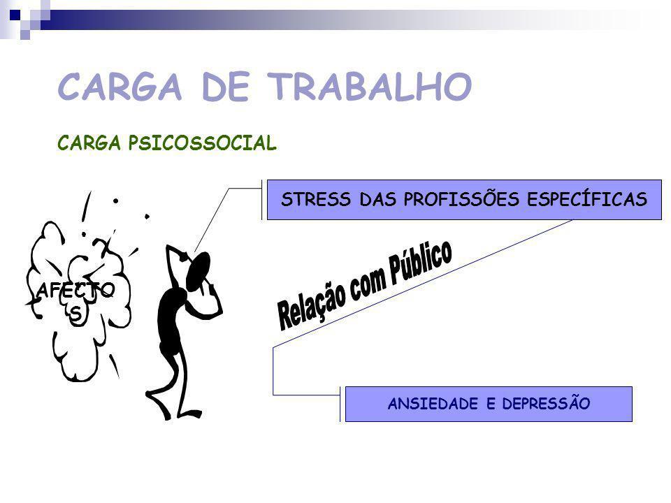 CARGA DE TRABALHO CARGA PSICOSSOCIAL AFECTO S STRESS DA EVOLUÇÃO TECNOLÓGICA NOVOS PROBLEMAS DE SAÚDE