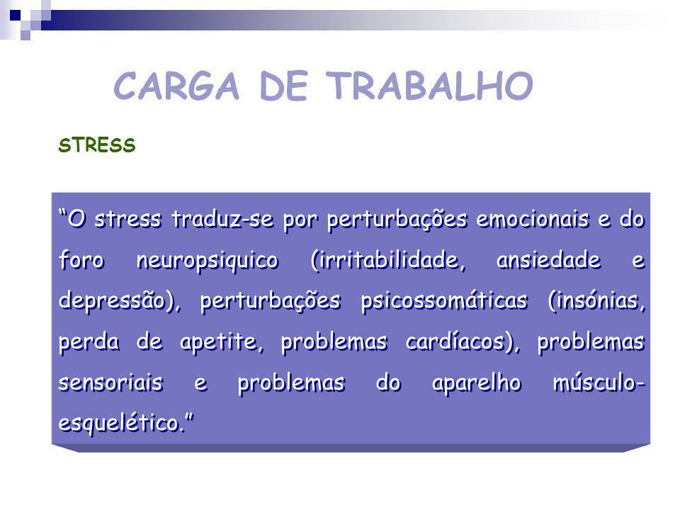 CARGA DE TRABALHO Factores que provocam a fadiga exigências da tarefa - fadiga fisiológica que desaparece com o repouso limitações musculares, sensoriais, nervosas, psicológicas,...