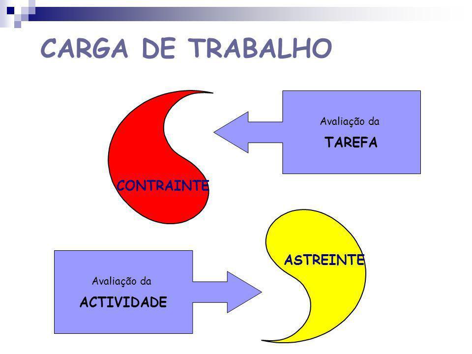 CARGA DE TRABALHO CONTRAINTE ASTREINTE Conjunto das exigências do trabalho relativo a um posto em determinadas condições, que não se encontram dependentes das características do operador.