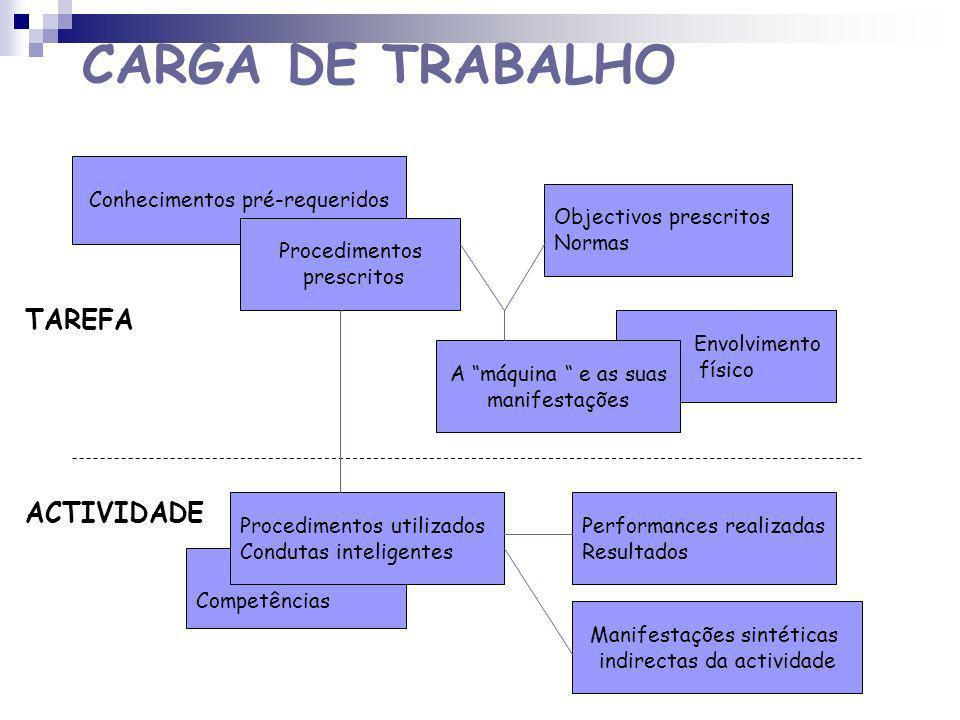 CARGA DE TRABALHO CONTRAINTE ASTREINTE Avaliação da TAREFA Avaliação da ACTIVIDADE