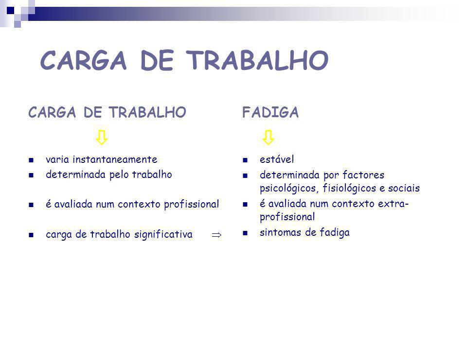 CARGA DE TRABALHO CONTRAINTE MOBILIZAÇÃO DE FUNÇÕES PSICOFISIOLÓGICAS INTERDEPENDENTES COM ACTIV.