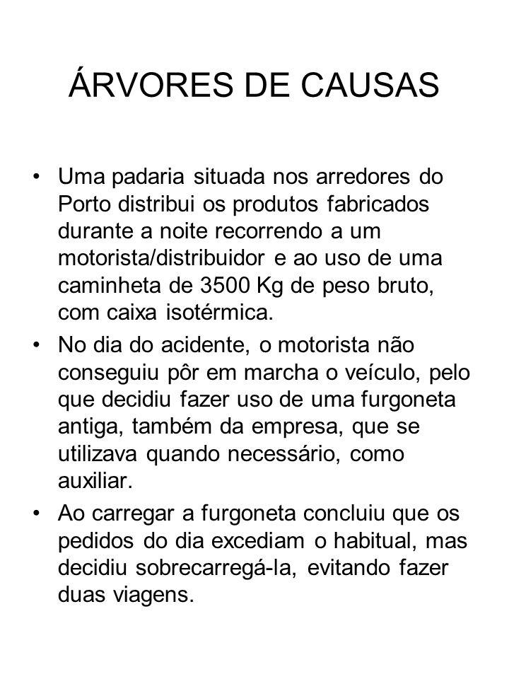 ÁRVORES DE CAUSAS Uma padaria situada nos arredores do Porto distribui os produtos fabricados durante a noite recorrendo a um motorista/distribuidor e