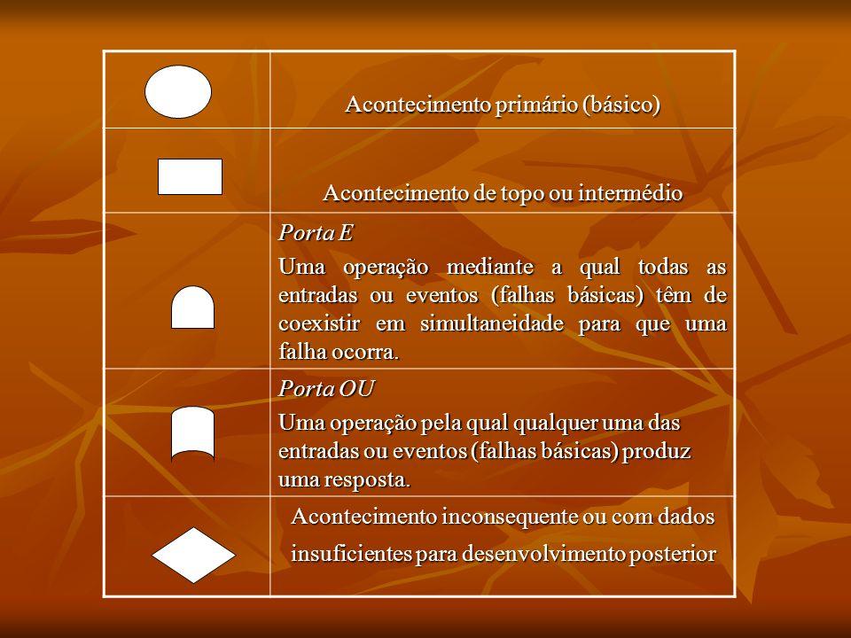 Acontecimento primário (básico) Acontecimento de topo ou intermédio Porta E Uma operação mediante a qual todas as entradas ou eventos (falhas básicas)