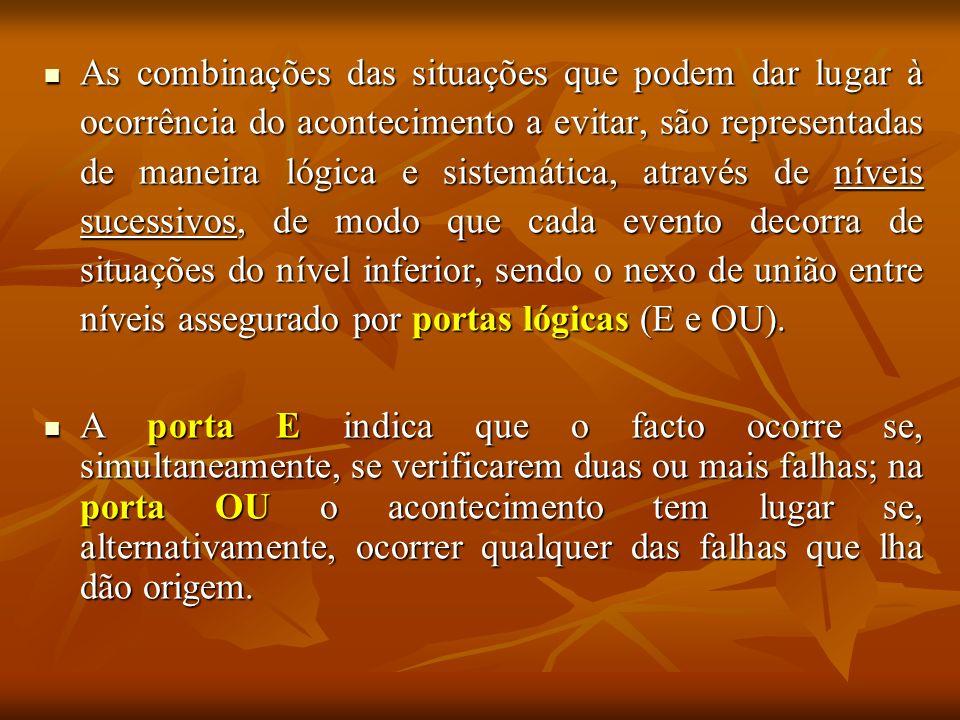 As combinações das situações que podem dar lugar à ocorrência do acontecimento a evitar, são representadas de maneira lógica e sistemática, através de