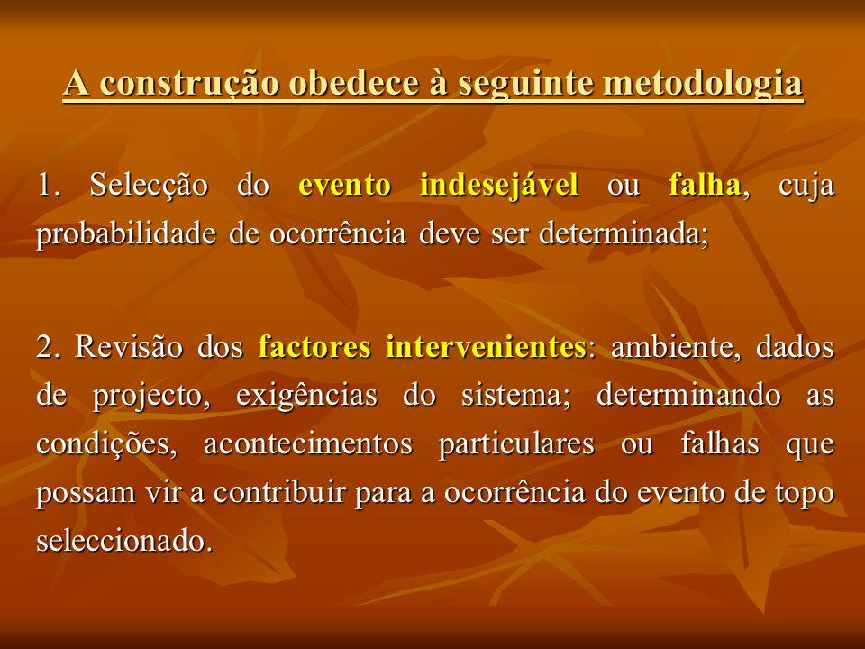 A construção obedece à seguinte metodologia 1. Selecção do evento indesejável ou falha, cuja probabilidade de ocorrência deve ser determinada; 2. Revi