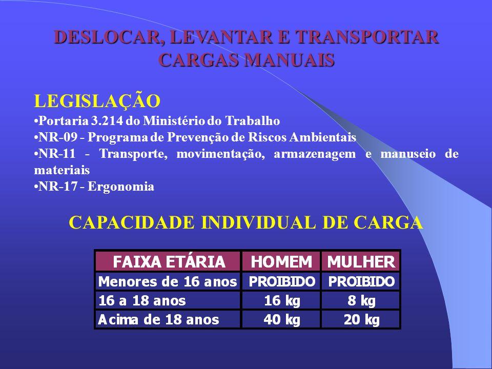 DESLOCAR, LEVANTAR E TRANSPORTAR CARGAS MANUAIS LEGISLAÇÃO Portaria 3.214 do Ministério do Trabalho NR-09 - Programa de Prevenção de Riscos Ambientais