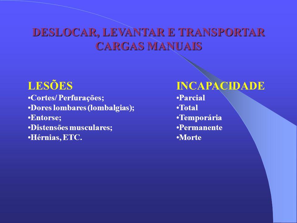 DESLOCAR, LEVANTAR E TRANSPORTAR CARGAS MANUAIS LESÕES Cortes/ Perfurações; Dores lombares (lombalgias); Entorse; Distensões musculares; Hérnias, ETC.