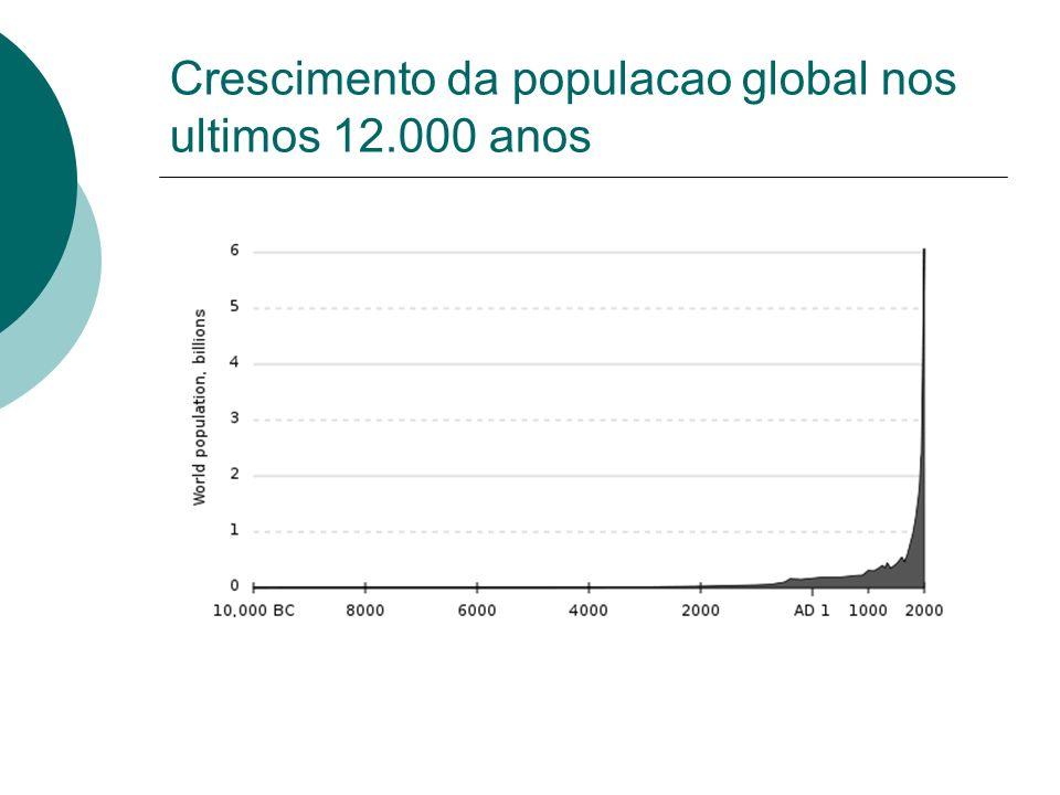Crescimento da populacao global nos ultimos 12.000 anos