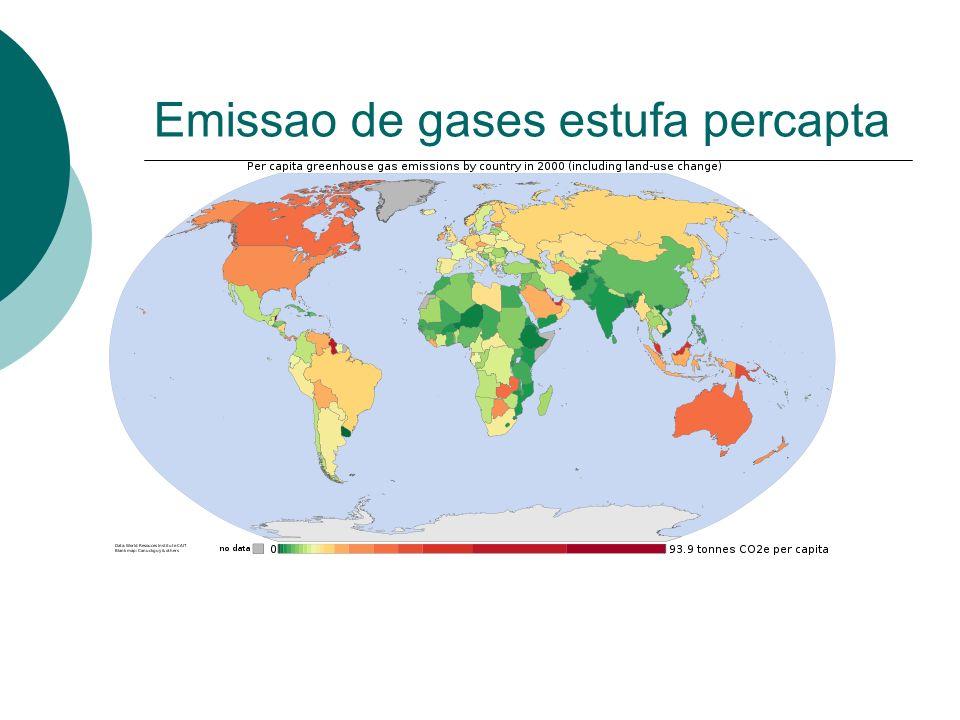 Emissao de gases estufa percapta