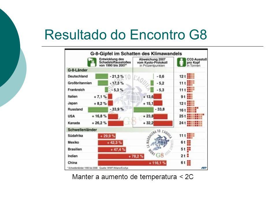 Resultado do Encontro G8 Manter a aumento de temperatura < 2C