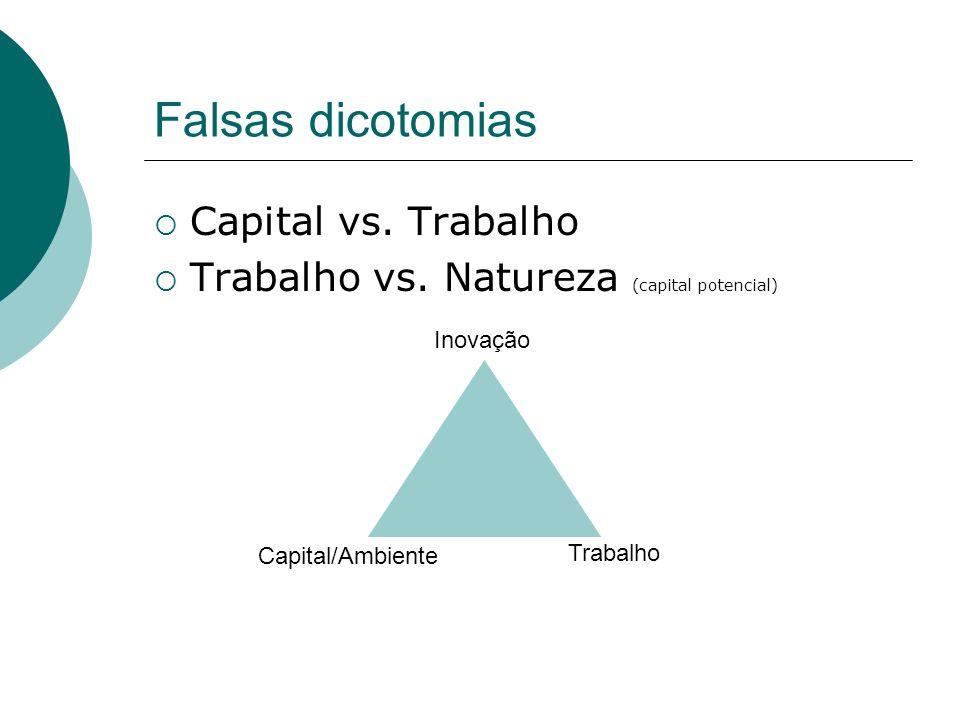 Falsas dicotomias Capital vs. Trabalho Trabalho vs. Natureza (capital potencial) Capital/Ambiente Trabalho Inovação