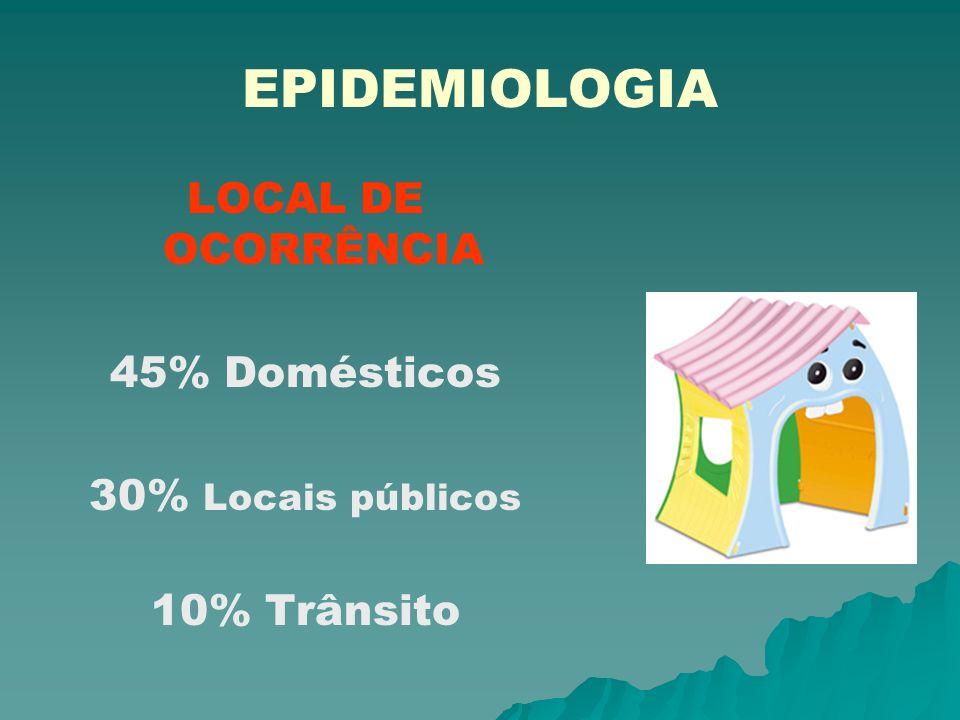 EPIDEMIOLOGIA LOCAL DE OCORRÊNCIA 45% Domésticos 30% Locais públicos 10% Trânsito