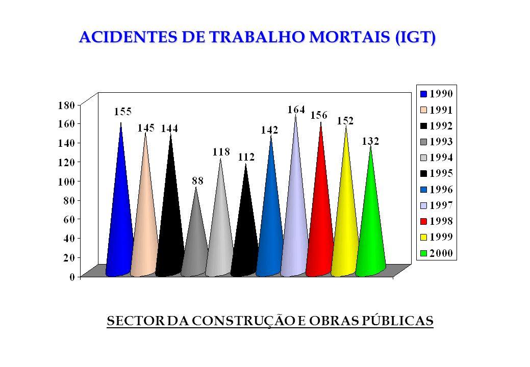 ACIDENTES DE TRABALHO MORTAIS (IGT) SECTOR DA CONSTRUÇÃO E OBRAS PÚBLICAS