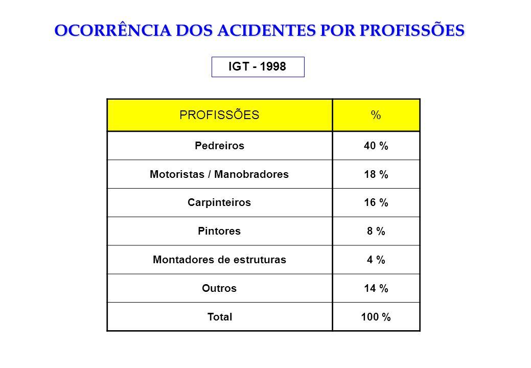 OCORRÊNCIA DOS ACIDENTES POR PROFISSÕES PROFISSÕES% Pedreiros40 % Motoristas / Manobradores18 % Carpinteiros16 % Pintores8 % Montadores de estruturas4