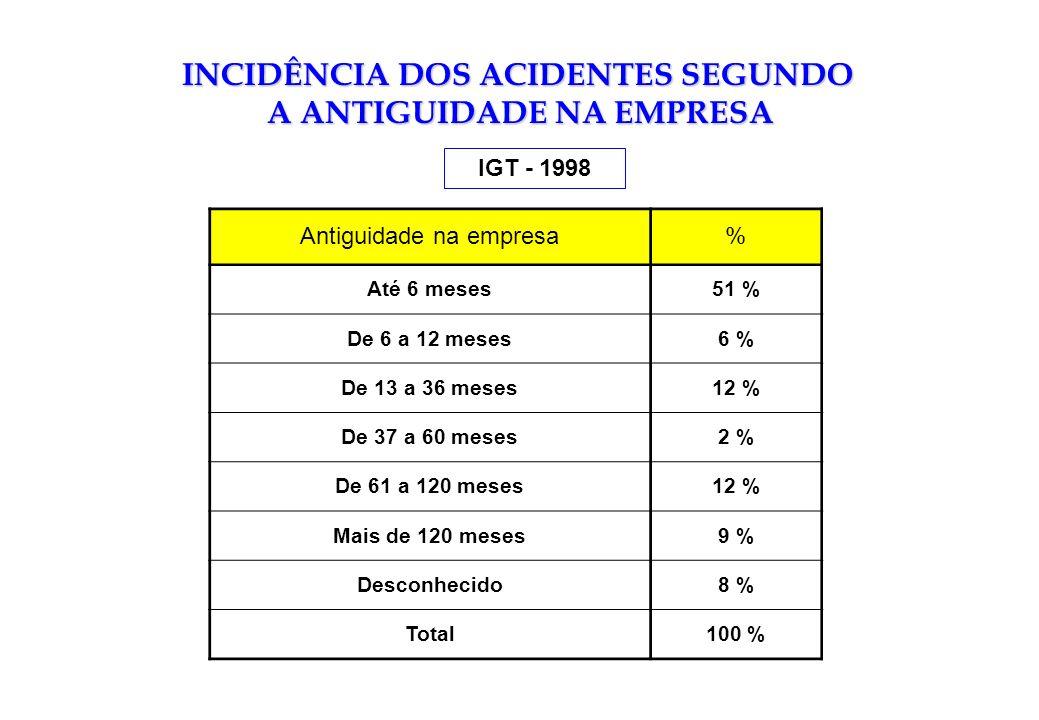 INCIDÊNCIA DOS ACIDENTES SEGUNDO A ANTIGUIDADE NA EMPRESA IGT - 1998 Antiguidade na empresa% Até 6 meses51 % De 6 a 12 meses6 % De 13 a 36 meses12 % D