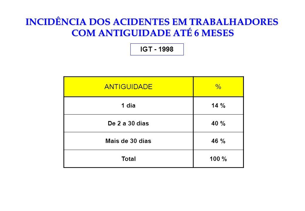 INCIDÊNCIA DOS ACIDENTES EM TRABALHADORES COM ANTIGUIDADE ATÉ 6 MESES IGT - 1998 ANTIGUIDADE% 1 dia14 % De 2 a 30 dias40 % Mais de 30 dias46 % Total10