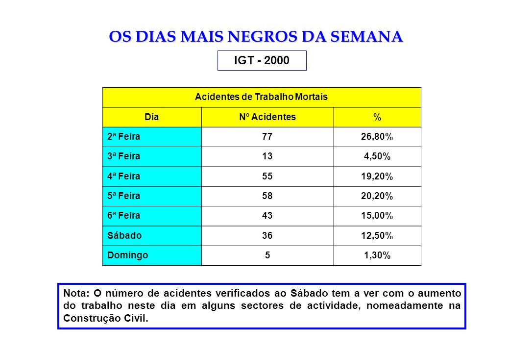 OS DIAS MAIS NEGROS DA SEMANA IGT - 2000 Acidentes de Trabalho Mortais DiaNº Acidentes% 2ª Feira7726,80% 3ª Feira134,50% 4ª Feira5519,20% 5ª Feira5820