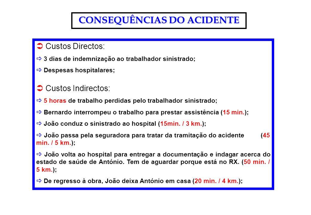 CONSEQUÊNCIAS DO ACIDENTE Custos Directos: 3 dias de indemnização ao trabalhador sinistrado; Despesas hospitalares; Custos Indirectos: 5 horas de trab