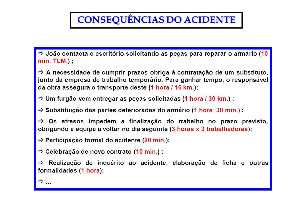 CONSEQUÊNCIAS DO ACIDENTE João contacta o escritório solicitando as peças para reparar o armário (10 min. TLM.) ; A necessidade de cumprir prazos obri