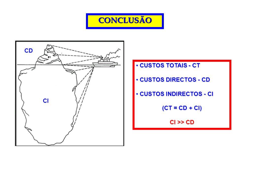 CONCLUSÃO CUSTOS TOTAIS - CT CUSTOS TOTAIS - CT CUSTOS DIRECTOS - CD CUSTOS DIRECTOS - CD CUSTOS INDIRECTOS - CI CUSTOS INDIRECTOS - CI (CT = CD + CI)