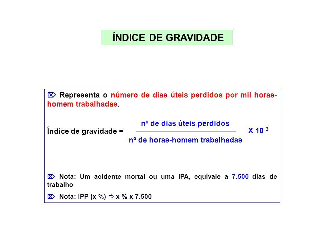 ÍNDICE DE GRAVIDADE Representa o número de dias úteis perdidos por mil horas- homem trabalhadas. Índice de gravidade = Nota: Um acidente mortal ou uma