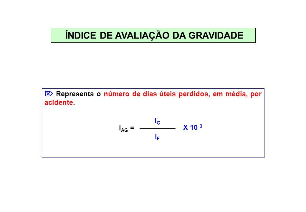 ÍNDICE DE AVALIAÇÃO DA GRAVIDADE Representa o número de dias úteis perdidos, em média, por acidente. I AG = IGIG IFIF X 10 3