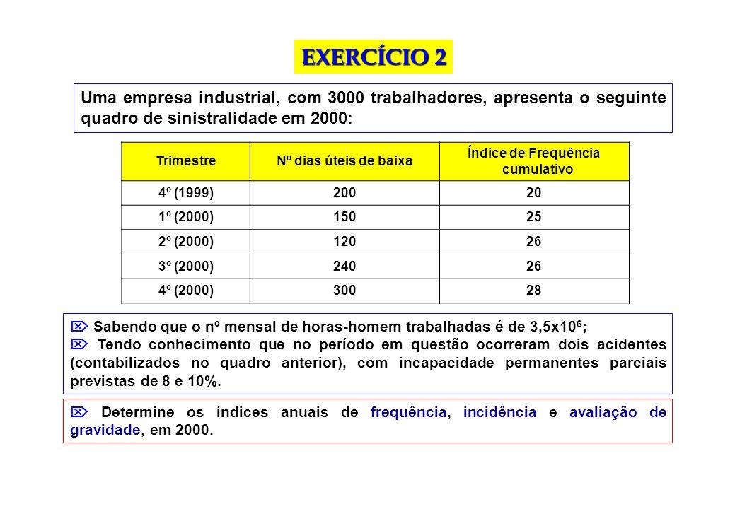 Uma empresa industrial, com 3000 trabalhadores, apresenta o seguinte quadro de sinistralidade em 2000: EXERCÍCIO 2 TrimestreNº dias úteis de baixa Índ