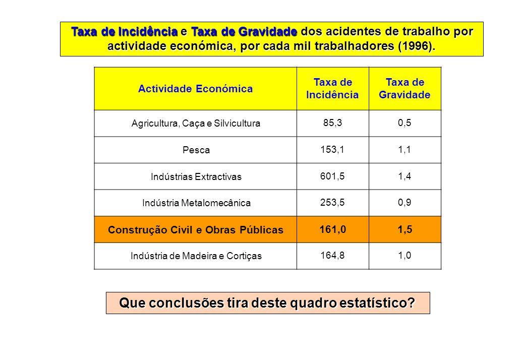 Actividade Económica Taxa de Incidência Taxa de Gravidade Agricultura, Caça e Silvicultura85,30,5 Pesca153,11,1 Indústrias Extractivas601,51,4 Indústr