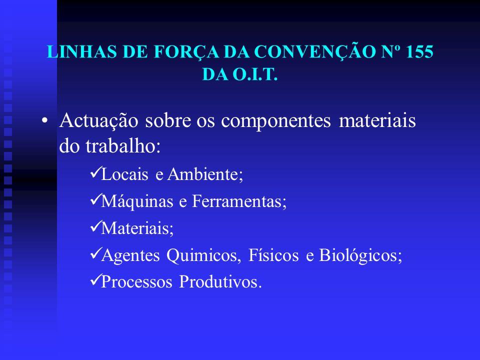 Actuação sobre os componentes materiais do trabalho: Locais e Ambiente; Máquinas e Ferramentas; Materiais; Agentes Quimicos, Físicos e Biológicos; Pro