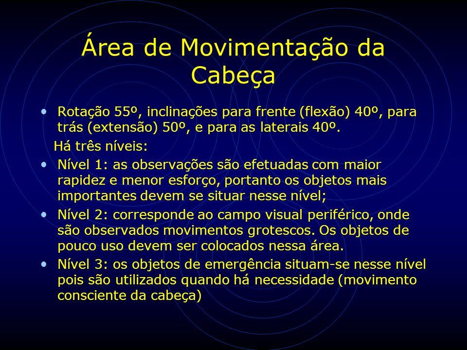 Área de Movimentação da Cabeça Rotação 55º, inclinações para frente (flexão) 40º, para trás (extensão) 50º, e para as laterais 40º. Há três níveis: Ní