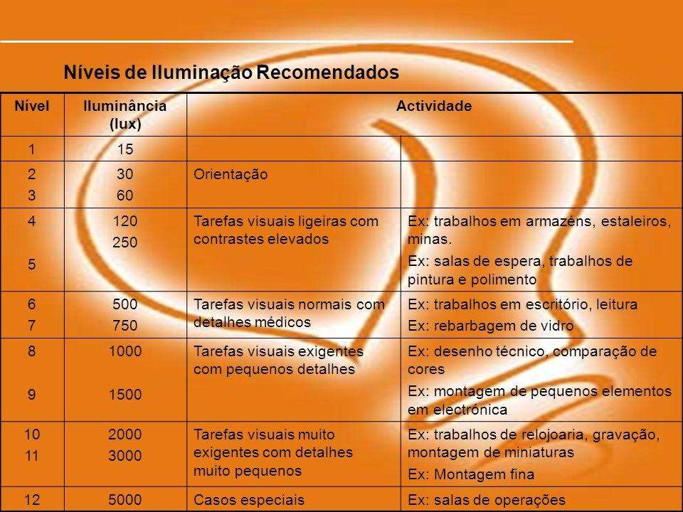 SHST | Marina Gonçalo11 Níveis de Iluminação Recomendados NívelIluminância (lux) Actividade 115 2323 30 60 Orientação 4545 120 250 Tarefas visuais lig