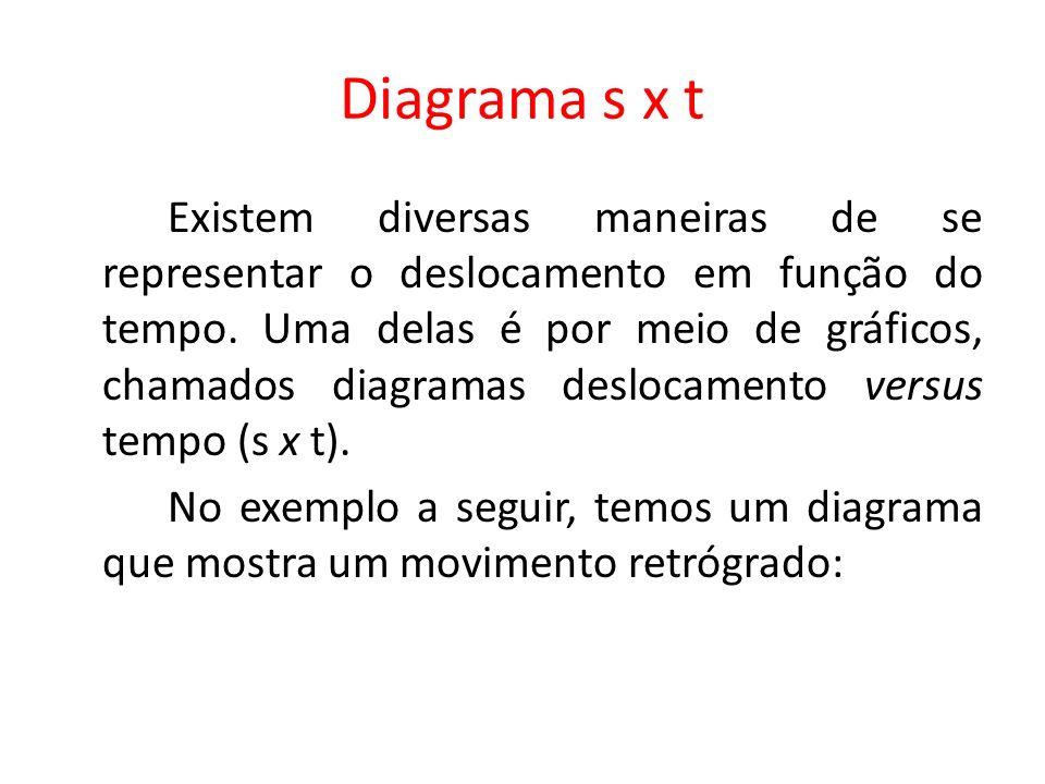 Diagrama s x t Existem diversas maneiras de se representar o deslocamento em função do tempo. Uma delas é por meio de gráficos, chamados diagramas des