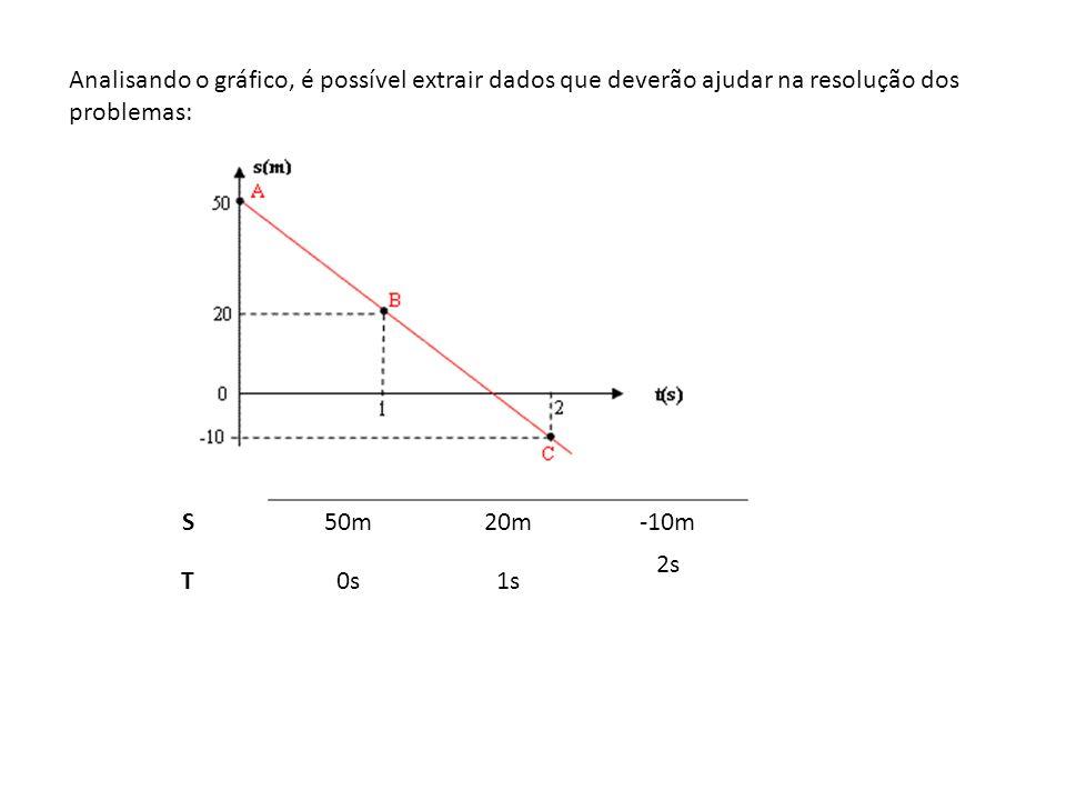 Analisando o gráfico, é possível extrair dados que deverão ajudar na resolução dos problemas: S50m20m-10m T0s1s 2s
