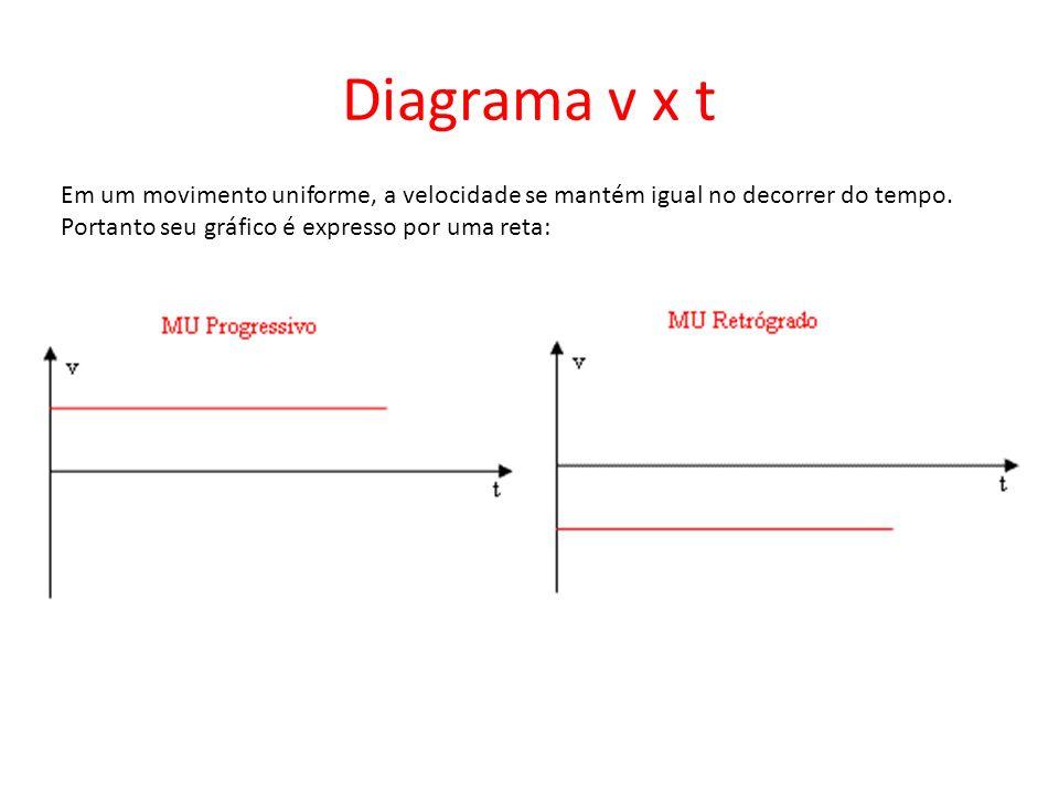 Diagrama v x t Em um movimento uniforme, a velocidade se mantém igual no decorrer do tempo. Portanto seu gráfico é expresso por uma reta: