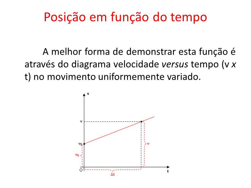 Posição em função do tempo A melhor forma de demonstrar esta função é através do diagrama velocidade versus tempo (v x t) no movimento uniformemente v