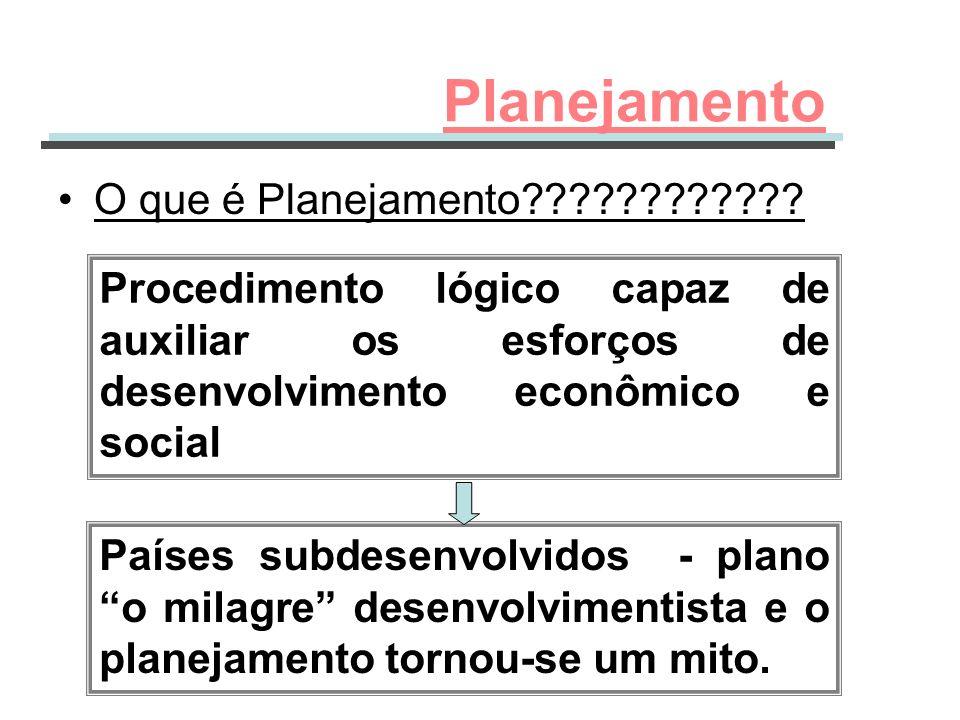 O que é Planejamento???????????? Procedimento lógico capaz de auxiliar os esforços de desenvolvimento econômico e social Planejamento Países subdesenv
