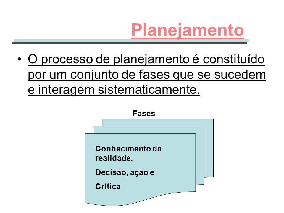 O processo de planejamento é constituído por um conjunto de fases que se sucedem e interagem sistematicamente. Planejamento Conhecimento da realidade,